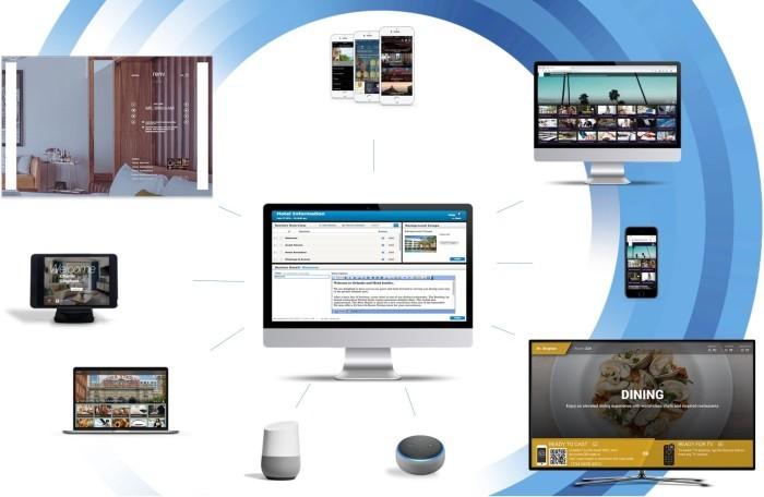 HiGuest Content Management System